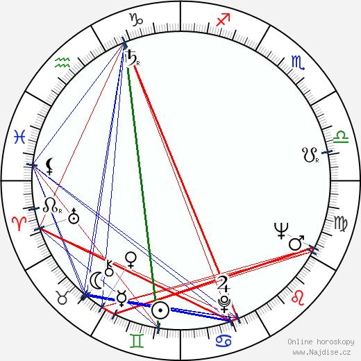 Mieczyslaw Gajda wikipedie wiki 2018, 2019 horoskop
