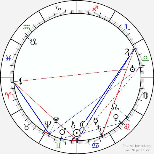Mieczyslaw Mieczynski wikipedie wiki 2019, 2020 horoskop