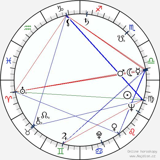 Mieczyslaw Stoor wikipedie wiki 2018, 2019 horoskop