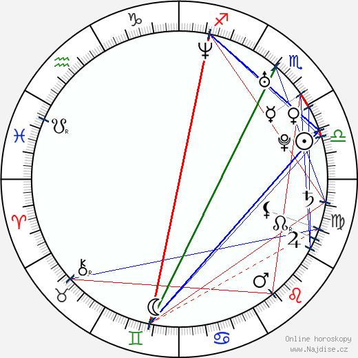 Mighty Mike Murga wikipedie wiki 2018, 2019 horoskop