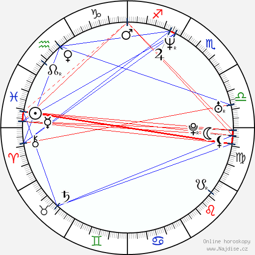 Miguel Alcantud wikipedie wiki 2018, 2019 horoskop