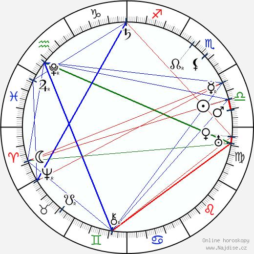 Miguel de Cervantes wikipedie wiki 2020, 2021 horoskop