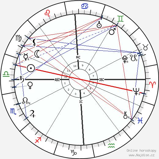 Miguel de Unamuno y Jugo wikipedie wiki 2018, 2019 horoskop