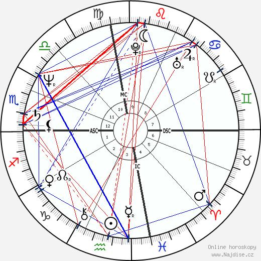 Miguel Ferrer wikipedie wiki 2020, 2021 horoskop