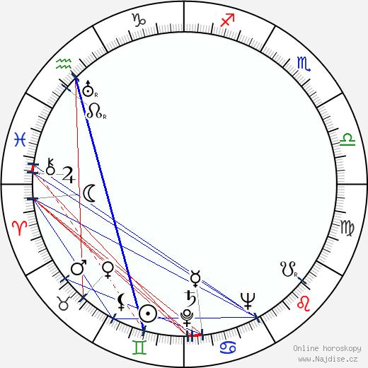Miguel Iglesias wikipedie wiki 2017, 2018 horoskop