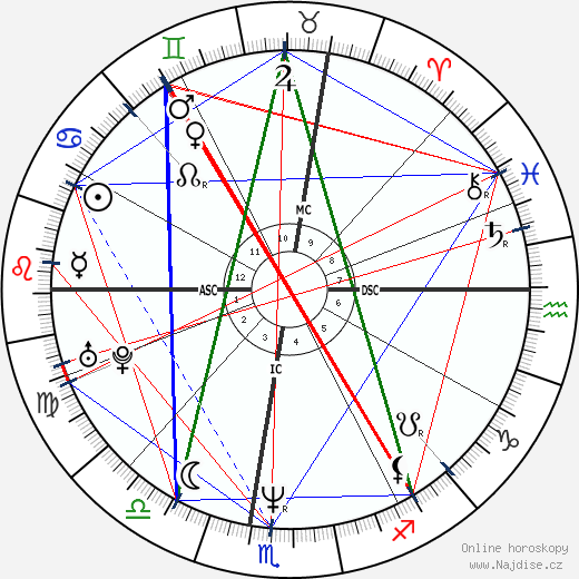 Miguel Indurain wikipedie wiki 2018, 2019 horoskop