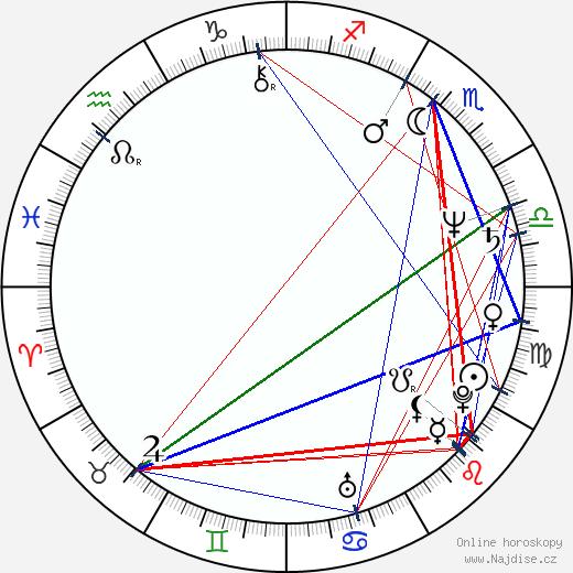 Miguel Ruiz wikipedie wiki 2018, 2019 horoskop