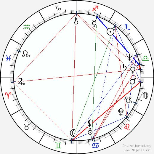 Miguel Sandoval wikipedie wiki 2019, 2020 horoskop