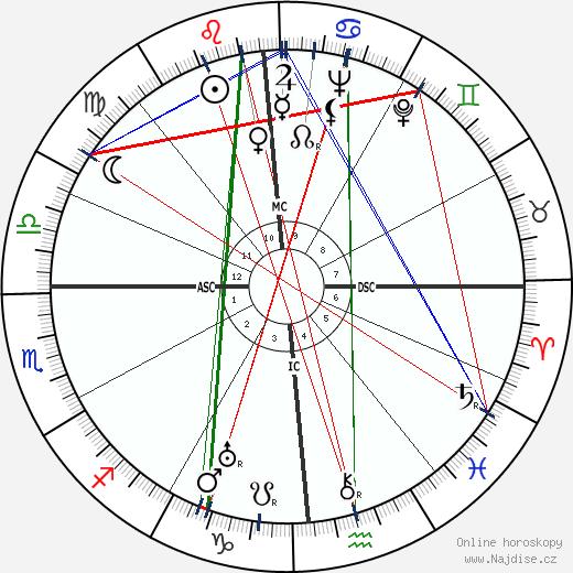 Miguel Torga wikipedie wiki 2019, 2020 horoskop