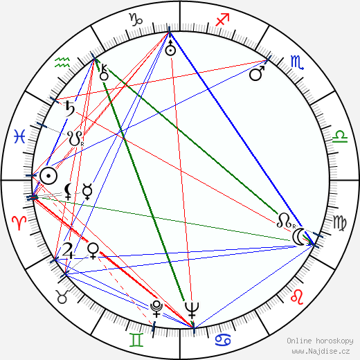 Miguel Zacarías wikipedie wiki 2017, 2018 horoskop