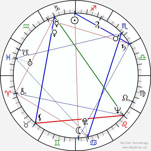 Mihailo Cagić wikipedie wiki 2017, 2018 horoskop