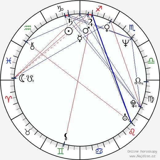 Mihnea Columbeanu wikipedie wiki 2017, 2018 horoskop