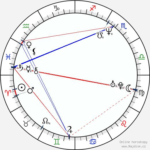 Miina Tominaga wikipedie wiki 2017, 2018 horoskop