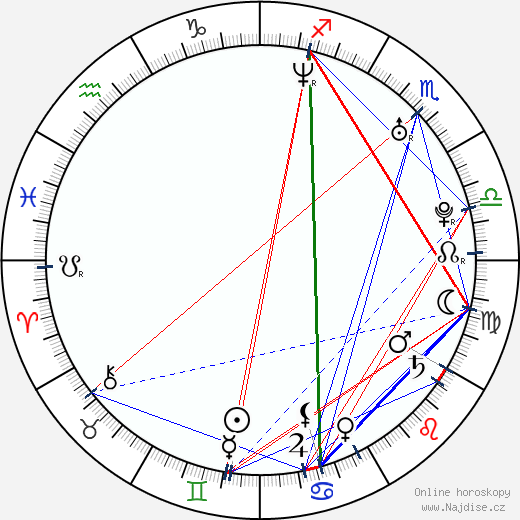Mikako Ičikawa wikipedie wiki 2019, 2020 horoskop