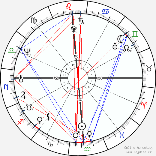 Mike Brant wikipedie wiki 2018, 2019 horoskop