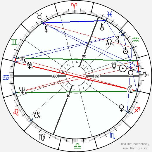 Mike Dejan wikipedie wiki 2017, 2018 horoskop