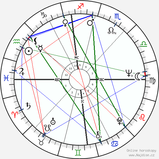 Mike Farrell wikipedie wiki 2019, 2020 horoskop