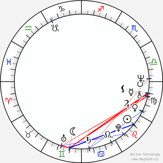 Mike Marshall wikipedie wiki 2018, 2019 horoskop