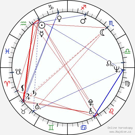 Mike Medavoy wikipedie wiki 2019, 2020 horoskop