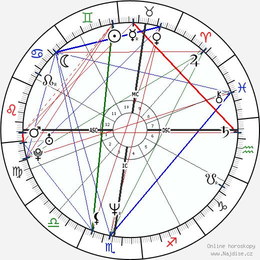 Mike Myers wikipedie wiki 2019, 2020 horoskop