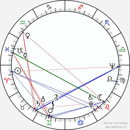 Mike Newell wikipedie wiki 2019, 2020 horoskop