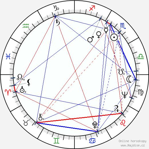 Mike Nichols wikipedie wiki 2018, 2019 horoskop