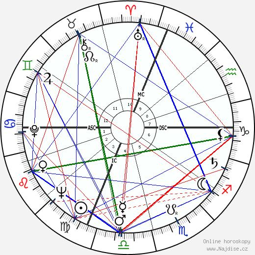 Mike O'Callaghan wikipedie wiki 2017, 2018 horoskop