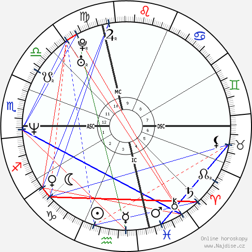 Mike Patton wikipedie wiki 2018, 2019 horoskop