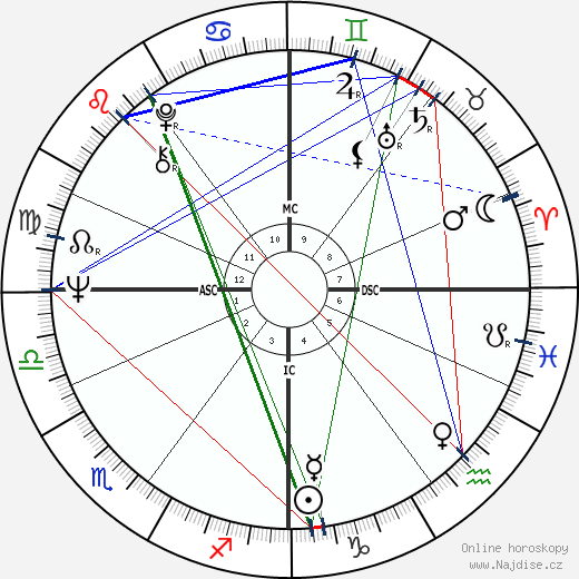 Mike Pinder wikipedie wiki 2017, 2018 horoskop