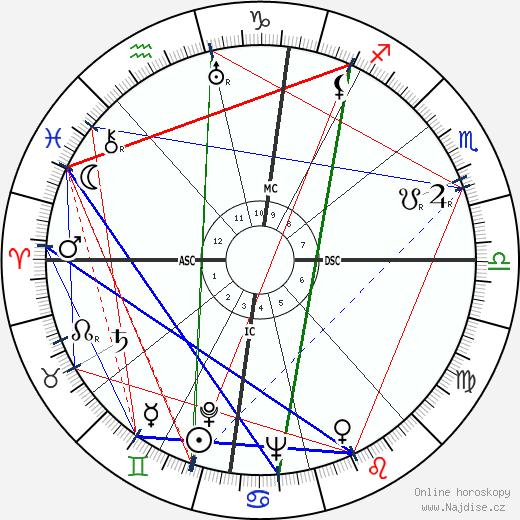 Mike Todd wikipedie wiki 2020, 2021 horoskop
