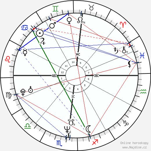 Mike Tyson wikipedie wiki 2019, 2020 horoskop
