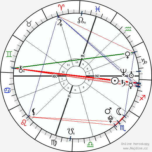 Miki Ando wikipedie wiki 2018, 2019 horoskop
