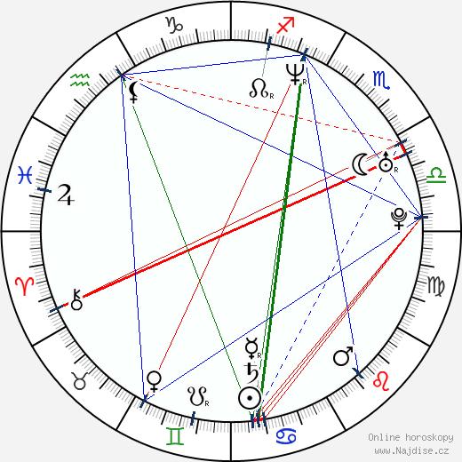 Miki Mizuno wikipedie wiki 2018, 2019 horoskop