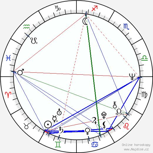 Miki Volek wikipedie wiki 2018, 2019 horoskop