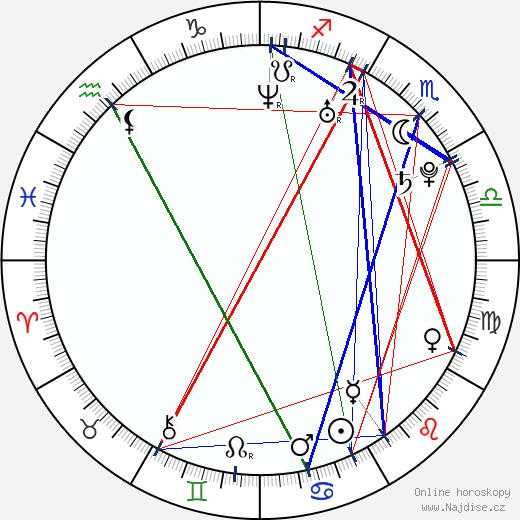 Mikk Pahapill wikipedie wiki 2019, 2020 horoskop