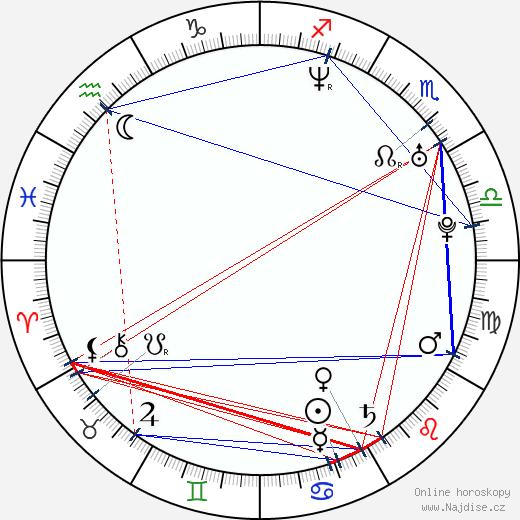 Mikkel Arendt wikipedie wiki 2017, 2018 horoskop
