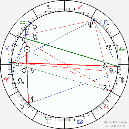 Mikkel Gaup wikipedie wiki 2018, 2019 horoskop
