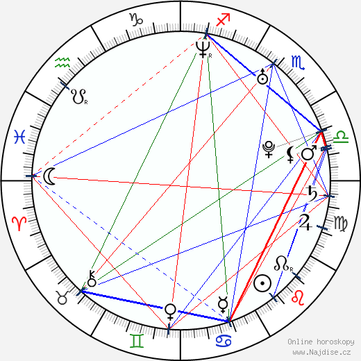Mikko Hirvonen wikipedie wiki 2018, 2019 horoskop