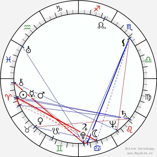 Miklós Gábor wikipedie wiki 2018, 2019 horoskop