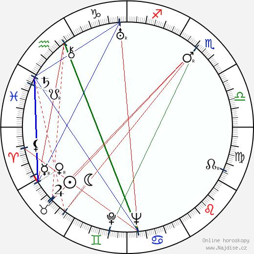 Miklós László wikipedie wiki 2018, 2019 horoskop