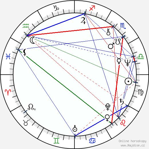 Miklós Székely B. wikipedie wiki 2017, 2018 horoskop
