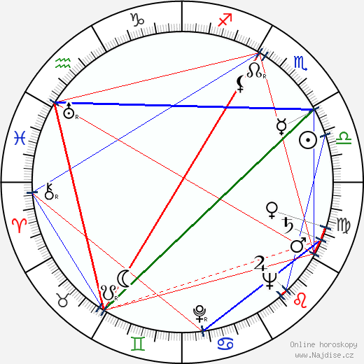 Mikuláš Huba wikipedie wiki 2019, 2020 horoskop
