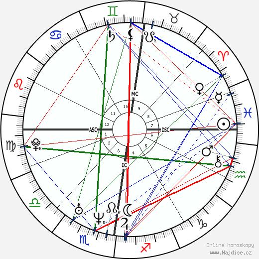 Mikuláš Koperník wikipedie wiki 2018, 2019 horoskop