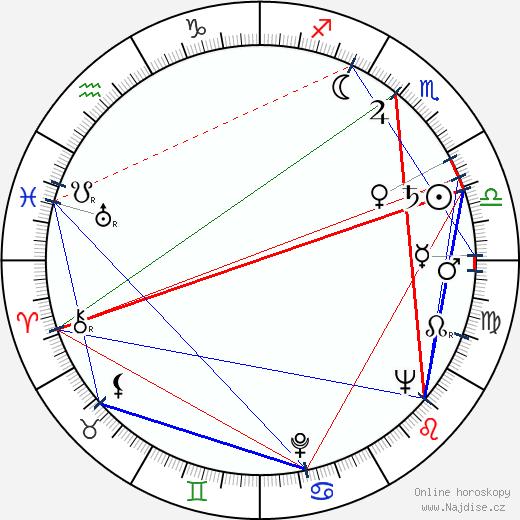 Mikuláš Ladižinský wikipedie wiki 2019, 2020 horoskop