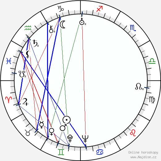 Míla Beran wikipedie wiki 2019, 2020 horoskop
