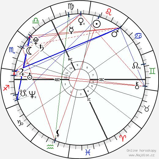 Mila Kunis wikipedie wiki 2018, 2019 horoskop
