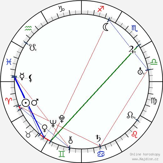 Míla Pačová wikipedie wiki 2018, 2019 horoskop