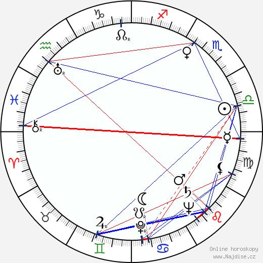 Mila Parély wikipedie wiki 2019, 2020 horoskop