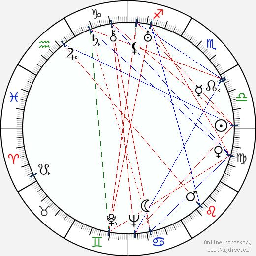 Míla Svoboda wikipedie wiki 2020, 2021 horoskop