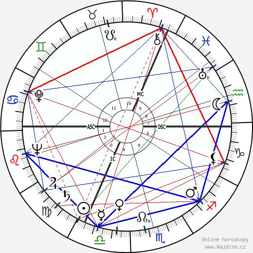 Míla Tomášová wikipedie wiki 2020, 2021 horoskop